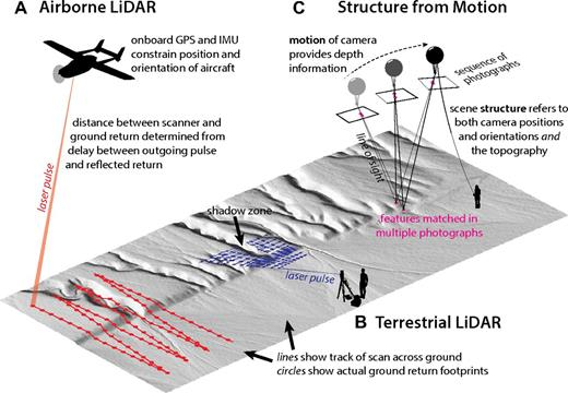 A schematic illustration of three methods of producing high-resolution digital topography discussed in the text. (A) Airborne LiDAR (light detection and ranging). GPS—global positioning system; IMU—inertial measurement unit. (B) Terrestrial LiDAR. (C) Aerial platform-based structure from motion (SfM).