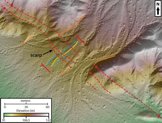 Interpreted structure from motion (SfM) digital elevation model (DEM) of the Washington Street site (San Andreas fault). Red lines mark fault traces that were mapped using a combination of deflected channels and topography evident in the SfM DEM, and field observations of gouge zones (see red dots) and lineaments. The southwestern strand forms a clear scarp with an apparent vertical displacement of ∼0.8 m (up on the northeast) and also right-laterally offsets a channel (yellow) and bar (blue) by ∼3 m. This is the same scarp profiled in Figure 9. Margins of the fan are outlined in orange and are offset right-laterally by 20–25 m, depending on the projection across the fault zone.