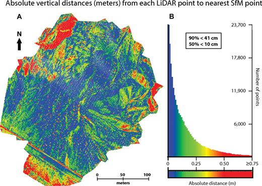 Comparison between airborne LiDAR (light detection and ranging) point cloud and the structure from motion (SfM) point cloud built at the low-quality setting without ground control points for the Washington Street site (San Andreas fault). (A) Vertical distances between each LiDAR point and its closest SfM neighbor. (B) A histogram showing the spread in these values across the entire scene. The color scale is the same in both map and histogram, and saturates at 0.5 m to better capture the variation at small distances. The comparison reveals that most of these distances are <10 cm.
