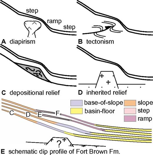 (A–D) Illustrations of a step-ramp-step morphology of a slope and some of the different mechanisms that can be invoked to explain the presence of stepped slope profiles. (E) Dip-oriented slope profiles for Units C–F (Fort Brown Formation). These are not accurate geometric reconstructions, but attempt to show the stacking patterns and changes in slope profile interpreted from facies distributions and thicknesses of composite sequences across the study area.