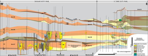 Regional (80 km long) depositional dip section correlation panel showing the geometry and facies associations in Units C, D, E and F, each of which is interpreted as a lowstand sequence set. The corresponding transgressive and highstand sequence sets are combined in the mudstone drape that overlies each unit; together, each unit and overlying drape are interpreted as a composite sequence (Flint et al., 2011). Note the general downdip (basinward) trend from channel-levee complexes (orange) to distributive lobe complexes (pale yellow). Vertical black lines mark the position of logged sections.