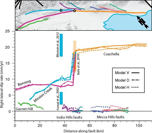 Right-lateral strike-slip rates along the surface trace of the San Andreas fault system and nearby faults, averaged from models with tectonic loading at fastest and slowest rates. Rates obtained from geologic studies shown as vertical bars. New rates from Blisniuk et al. (2012) are well outside of the rates obtained from modeling and highlight the need for further geologic constraints on slip rates in the region.