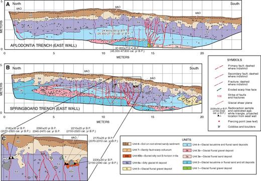 Simplified logs of (A) Aplodontia and (B) Springboard trenches across Darrington–Devils Mountain fault zone at Lake Creek site; (C) enlarged area of fault zone, buried soil (unit 6Bb), and scarp-colluvial deposit (unit 7) in Springboard trench. See Supplemental Figure S3 (see text footnote 3) for larger-scale logs, photo mosaics, and unit descriptions.
