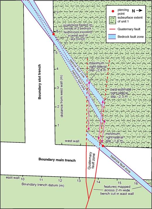 Planimetric map and measurement (with sources of uncertainties) of apparent right-lateral offset of distinctive bedrock fault zone in Boundary slot trench. See Supplemental Figure S5 (see text footnote 5) for detailed logs of slot trench walls.