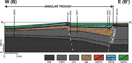 Cross section along the west-east (B-B′) transect showing post-impact depositional sequences 3 and 4. Reconstructed locality positions. Thicknesses of AB (Alamo Breccia Member, Guilmette Formation) and underlying units are from Sheffield (2011) and Rendall (2013). Cross section was drawn using a top-down thickness approach based on the approximate water depth represented in HST4 deposition at each locality. Approximate water depths are as follows: SMFN2, HCE1, HHN1, DMP1, and MIN2 = ∼15 m, shallow ramp environment between sea level and fair-weather wave base (Tucker and Wright, 1990); MI1 = 0 m, exposure and karsted reef top representing sequence boundary–correlative conformity surface SB-CC-4; MMN4 = ∼50 m, deep ramp between fair-weather wave base and storm wave base (Tucker and Wright, 1990). DMP—Hiko Hills south dump; FM—Fox Mountain Formation; HCE—Hiko Hills east-central; HHN—Hiko Hills north; HST—highstand systems tract; LFI—ledge-forming interval (lower member, Guilmette Formation; LST—lowstand systems tract; MI—Mount Irish; MIN—Mount Irish north; MMN—Monte Mountain north; O.R. fault—outer rim fault; SL—sea level; SMFN—Six Mile Flat north; TST—transgressive systems tract; YSFI—yellow slope-forming interval (lower member, Guilmette Formation).