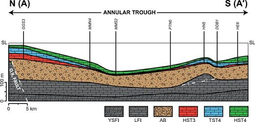 Cross section along the north-south (A-A′) transect showing post-impact sequences 3 and 4. Reconstructed locality positions. Thicknesses of Alamo Breccia Member (AB) and underlying units are from Sheffield (2011) and Rendall (2013). Cross section was drawn using the typical bottom-up thickness approach. Approximate water depth representing HST4 deposition at locality GGS3 was used to determine sea level across the entire transect: ∼15 m, shallow ramp environment between sea level and fair-weather wave base (Tucker and Wright, 1990). DDB—Hancock Summit down-dropped block; GGS—Golden Gate south; HE—Hancock east; HN—Hancock north; HST—highstand systems tract; LFI—ledge-forming interval (lower member, Guilmette Formation); LST—lowstand systems tract; MMN—Monte Mountain north; MMS—Monte Mountain south; O.R. fault—outer rim fault; PTN—Pahranagat north; SL—sea level; TST—transgressive systems tract; YSFI—yellow slope-forming interval (lower member, Guilmette Formation).