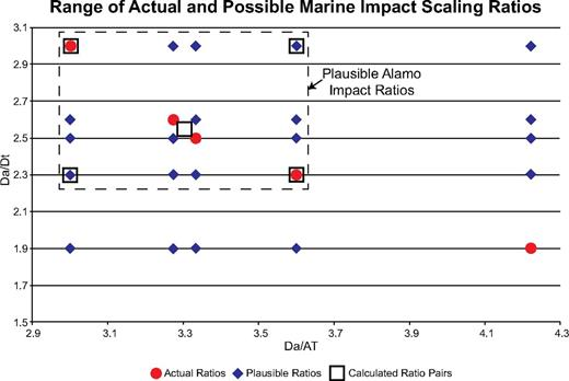 Plot of actual and possible marine impact scaling ratios based on the six well-studied marine impacts listed in Table 2. The dashed box represents the plausible ratios that would be associated with the Alamo impact. AT—annular trough width; Da—apparent crater diameter; Dt—transient crater diameter.