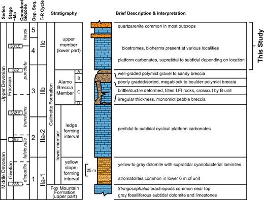 Generalized stratigraphy of the Guilmette Formation and matching conodont biozones. Corresponding depositional sequences (Dep. Seq.) LaMaskin and Elrick, 1997; Rendall, 2013) and Devonian transgressive-regressive (T-R) cycles (Johnson et al., 1996) are shown on the far right (adapted from Sandberg et al., 1997; Kaufmann, 2006; Morrow et al., 2009). LFI—ledge-forming interval.
