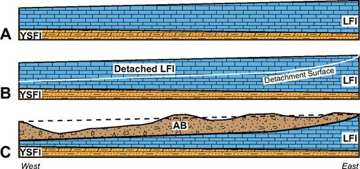 Conceptual diagram showing a net gain or loss of thickness due to differential deposition of the Alamo Breccia Member. (A) Pre-impact deposition of the lower member of the Guilmette Formation. (B) Syn-impact detachment surface within the LFI (ledge-forming interval; lower member, Guilmette Formation) unit. (C) Differential deposition of impact breccia atop this detachment surface. AB—Alamo Breccia Member (Guilmette Formation); YSFI—yellow slope-forming interval (lower member, Guilmette Formation).