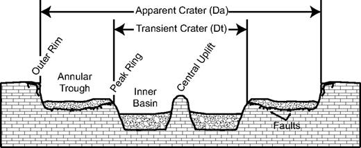 Idealized complex crater model and its various parts. Da—apparent crater diameter; Dt—transient crater diameter. Terminology is from Poag et al. (2004). Schematic, approximate vertical exaggeration = 12:1.
