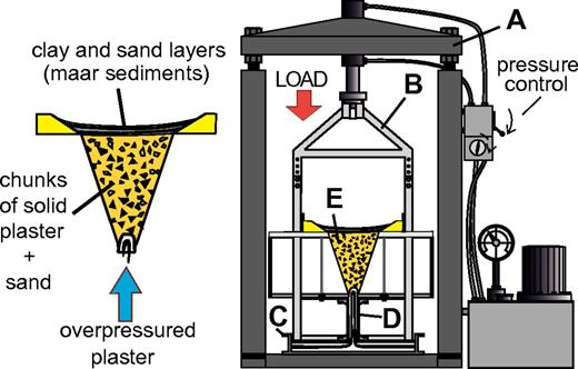 Experimental apparatus used for analogue modeling of magma injection into maar-diatreme structures. The apparatus consists of a hydraulic squeezer (A), a steel frame transferring the load of the squeezer (B) on a rectangular steel plate with a central circular aperture, a container for analogue magma (C), a steel conduit attached to the steel plate (D) above the aperture, and a cone-shaped crater filled with analogue diatreme debris (E). During the experiment, the analogue magma (plaster of paris) evacuates from the container by the force of the squeezer through the conduit and intrudes the analogue debris in the cone-shaped crater, i.e., the diatreme. A shallower maar crater atop the model diatreme was partly filled with alternating sand and clay layers to simulate the sediments of the maar in some of the experiments. For additional explanation of the experimental setup, see the SI File (see footnote 1).