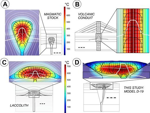 Two-dimensional thermal models of cooling for intrusive bodies based on analogue model D-19 (this study). (A) A magmatic stock. (B) A volcanic conduit. (C) A laccolith. (D) A lava coulée. The geometry of the laccolith was calculated using the equations of Pollard and Johnson (1973). Thin black lines drawn perpendicular to the isotherms (thin white lines) correspond to the columnar jointing that should develop during cooling of the bodies. Thick dotted white lines indicate the sutures between the colonnades. Black dashed lines evince the internal fabric. White thick contours correspond to the northeast-southwest symmetrical elevation profile across Devils Tower for A, B, and C; northwest-southeast profile is superposed only for the lava coulée model in D (for an explanation, see text discussion of the asymmetry and erosion of Devils Tower; Fig. 16). Temperature distribution indicated corresponds to 400 yr of cooling after emplacement of a phonolite body with initial temperature of 850 °C. The layers in the model correspond to the major lithologies in the stratigraphic column, excluding the basement. From bottom to top these layers correspond to early Paleozoic limestones, Permian–Triassic Spearfish Formation (claystone and/or siltstone), Jurassic Sundance Formation (sandstone), lower Cretaceous sediments (sandstones and/or claystones), and upper Cretaceous shales (e.g., Mowry Shale and younger and eroded Belle Fourche Shale). Scale bars are 500 m. Internal fabrics in the volcanic conduit (A) show Poiseuille-type of magma flow generating magmatic foliations that are parallel to the margins, although in the middle part of the pipe, the flow planes are horizontal (e.g., Závada et al., 2009b). For both plutons and laccoliths, the latter pattern is modified by the lateral divergence of the flow (e.g., Paterson et al., 1998; Buisson and Merle, 2002; Kratinová et al., 2006; Závada et al., 2009b; our personal observations), where the conduit extends into the thickened bulb of the pluton or the laccolith.