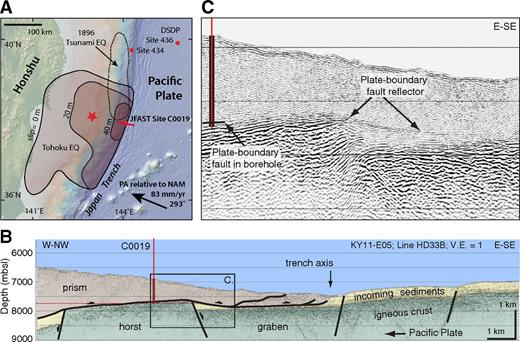 (A) Geologic setting of the 2011 Tohoku earthquake (Chester et al., 2013; Expedition 343/343T Scientists, 2013); star is epicenter. Convergence vector is for Pacific–North America (PA, NAM) motion (northern Japan is arguably part of the North American plate). EQ—earthquake; DSDP—Deep Sea Drilling Project. (B) Interpreted seismic line crossing Integrated Ocean Drilling Program Site C0019 showing the horst and graben structure of the incoming oceanic crust. Note that the plate boundary thrust rises from a graben and follows the top of the horst through Site C0019, and then drops back into the graben underlying the trench axis. V.E.—vertical exaggeration; mbsf—meters below seafloor; KY11-E05—R/V KAIYO cruise. (C) Detail of seismic line showing plate boundary thrust descending from horst into adjacent graben.