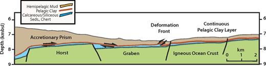 Tohoku earthquake shallow slip model showing localization of plate boundary faulting along pelagic clay as observed in the tsunamigenic Tohoku earthquake. Uninterrupted slip is fostered by the continuity of the weak pelagic clay layer and minimal overburden, in spite of the horsts and grabens on the incoming oceanic crust (kmbsl—kilometers below sea level; Seds.—sediments).