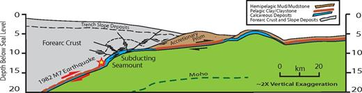 Seamount-induced compartmentalized earthquake failure: cross section is subduction of oceanic crust with carbonate-covered seamounts interspersed between regions of pelagic clay (Mochizuki et al., 2008). The 1982 earthquake initiated at the edge (star) of the subducting seamount. The earthquake propagated downdip away from the seamount and did not produce a significant tsunami. Here, similar ∼M7 earthquakes repeat about every 20 yr (Mochizuki et al., 2008). The lack of ∼M7 earthquakes centered on the seamount suggests that its weak interplate coupling is associated with distributed deformation of the seamount and overlying forearc crust during the interseismic period (Wang and Bilek, 2014). The geometry of the upper plate rock units is generalized from Tsuru et al. (2002) and von Huene et al. (1994).