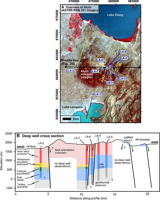 (A) ASTER (Advanced Spaceborne Thermal Emission and Reflection Radiometer) RGB321 image of Aluto volcano and the surrounding area. Geothermal wells on Aluto are labeled in blue (only wells LA-3 and LA-6 are productive). Yellow lines indicate the location of faults mapped in previous studies (Kebede et al., 1985; ELC Electroconsult, 1986) or indicated by deep well data (in B). Black open arrowheads or view lines indicate viewing direction for photographs in Figure 3. Coordinates are in UTM (Universal Transverse Mercator) Zone 37N, with the WGS84 (World Geodetic System 1984) datum (for this figure as well as all subsequent maps). AJFZ—Artu Jawe fault zone; RTS—regional tectonic structures visible east of Aluto; CR—caldera rim. (B) West-east cross section showing the deep stratigraphy and hypothesized subsurface structure. Well data represent the synthesis of several publications (Gizaw, 1993; Gianelli and Teklemariam, 1993; Teklemariam et al., 1996) and drilling reports provided by the Geological Survey of Ethiopia (Yimer, 1984; Mamo, 1985; ELC Electroconsult, 1986; Teklemariam, 1996). The geological units shown have been correlated between the different wells on Aluto (Gizaw, 1993; Gianelli and Teklemariam, 1993) and indicate a prevailing mode of deposition rather than a single homogeneous unit (e.g., paleosols occur within the Bofa basalt and ash horizons occur within lacustrine sequences). The section line is shown in A. Note also that data from well LA-5 have been collapsed onto the section line.