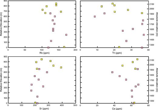 Selected trace elements plotted against relative and absolute elevation. Data are from samples taken along the transects shown in Figure 13A and from Ratajeski et al. (2001). Reproducibility is less than symbol width for Rb and Sr, about twice symbol width for Th, and undetermined for Ce. There are no statistically significant correlations of compatible or incompatible elements with increasing elevation.