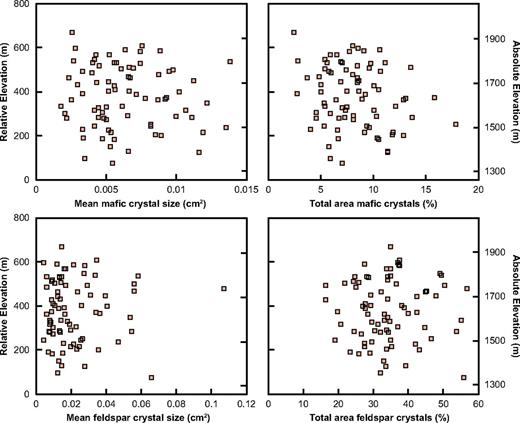 Plots of mafic mineral and feldspar size and abundance versus relative elevation derived from rock texture analysis of scale photographs. There are no trends in mineral abundance or grain size with elevation. The feldspar analysis is less robust than chemical analysis because it is difficult to differentiate K-feldspar, plagioclase feldspar, and quartz by pixel value alone.