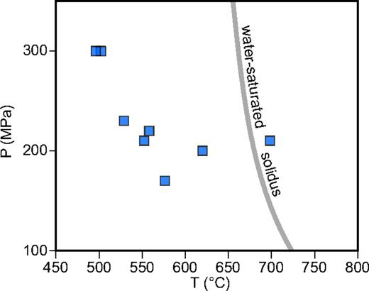 Estimated pressure and temperature in the intrusive suite of Yosemite Valley (ISYV) system at the time of aplite separation, calculated using Blundy and Cashman (2001) and Boehnke et al. (2013). Water-saturated granite solidus from Holtz and Johannes (1994). These data, although scattered and subject to several assumptions, indicate shallow emplacement, on the order of 5–6 km depth. P—pressure; T—temperature.
