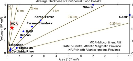 Comparison of volume, area, and average thickness for various continental flood basalts. The Midcontinent Rift (MCR) volcanics are comparable in volume to other flood basalts but thicker because they are deposited in a narrow rift. Data are tabulated in Table 1.