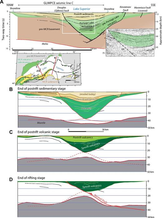 (A) Geologic cross section of the Midcontinent Rift (MCR) based on a line drawing of Great Lakes International Multidisciplinary Program on Crustal Evolution (GLIMPCE) seismic line C (slightly modified from Green et al., 1989) and complemented with land data in the south, showing geometry of Portage Lake volcanic rocks and postrift Oronto sediments in the rift basin. Left inset is tectonic sketch map (Manson and Halls, 1997) with major faults and locations of GLIMPCE lines C and A. Because the Ojibwa fault was treated as part of the Douglas fault until recently, we use both names. Abbreviations are DF—Douglas fault; OF—Ojibwa fault; IRF—Isle Royale fault; KF—Keweenaw fault; MF—Marenisco fault. Right inset is close-up of migrated line C (Milkereit et al., 1990). Postrift volcanics (green) dip and thicken southward. (B) to (D) Stepwise restoration of section shown in (A). (B) Reverse offsets on bounding faults removed; top of postrift sediments made horizontal. (C) Top of postrift volcanics made horizontal. (D) Top of synrift volcanics made horizontal. Synrift volcanics fill a half graben bounded to the north by Douglas-Ojibwa listric normal fault.