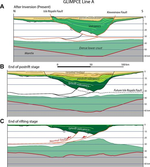 Stepwise restoration of geologic cross section based on line drawing of Great Lakes International Multidisciplinary Program on Crustal Evolution (GLIMPCE) line A (slightly modified from Green et al., 1989). (A) Present situation after inversion. (B) Reverse offsets on bounding faults removed; top postrift sediments horizontal. (C) Top synrift volcanics horizontal. Synrift volcanics fill a half graben bound to the Keweenaw listric normal fault and an associated splay fault. Notice mirror-image configuration compared to GLIMPCE line C (Fig. 3).