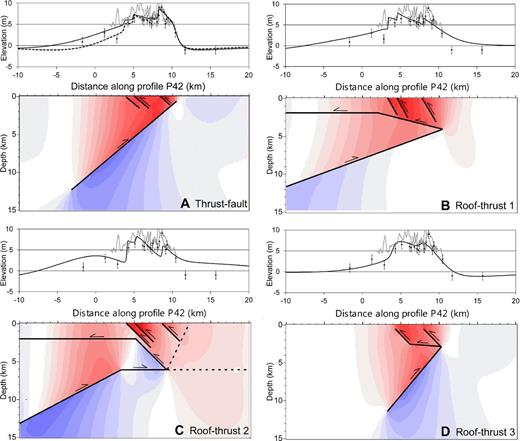 """Uplifts of wave-cut terraces above different fault models. Slip on the modeled faults (black lines) is in response to compression of the model space. Red denotes areas of uplift, and blue denotes subsidence, with the density of color proportional to the elevation change. Black dots are surveyed terrace elevations with 1 m error bars (ten Brink et al., 2006), and gray lines show light detection and ranging (LiDAR) elevations of the landward terrace edges along southern Bainbridge Island and West Seattle. (A) Thrust-fault model. The top of the main fault is at 0.8 km depth, and the three backthrusts are included (Toe Jam Hill/Point Glover, West Seattle, backthrust """"e""""). Different downdip widths (solid = 18 km; dashed = 12 km) to the main thrust fault match the conflicting elevations on opposite sides of Puget Sound south of the main terrace uplift. (B) A roof-thrust model as originally proposed (Brocher et al., 2004) cannot reproduce the steep north side of the terrace and does not show subsidence in front of the fault. The model also concentrates the uplift toward the south end of the terrace, in contrast to the observed terrace morphology, which has the greatest uplift nearer the deformation front. (C) An alternative roof-thrust model with a steeper top to the wedge and a flat base (Kelsey et al., 2008) also does not match the steep north side of the terrace or cause subsidence north of the deformation front. This model also has the greatest uplift near the south part of the terrace rather than nearer the deformation front. (D) An alternative roof-thrust model with the wedge top at 3 km depth and the lower thrust fault dipping 50° south (ten Brink et al., 2006). This model fits the terrace morphology reasonably well, but the wedge tip is shallower than is plausible, and a blunt wedge is not viable with continued slip on the lower thrust fault (see text)."""