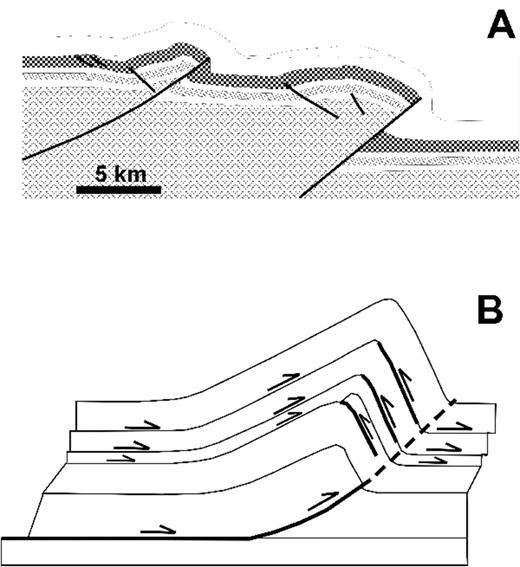 Styles of backthrusts. (A) Backthrusts cutting across strata near the tip of a thrust fault (from Neely and Erslev, 2009). (B) Diagram of a fault-propagation fold showing the bedding-plane slip and location of potential backthrusts caused by the folding near and above the fault tip (modified from Erslev and Mayborn, 1997).