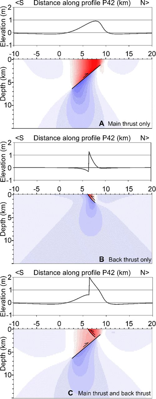 Terrace morphology over potential back-thrust earthquake scenarios. (A) Rupture of a main south-dipping thrust fault will produce a broad uplift spread over a distance of 7–8 km. A distinct scarp is not formed because the tip of the thrust fault is at a depth of ∼1 km. (B) The rupture of a backthrust by itself, without any slip on the south-dipping thrust faults, can produce a narrow zone of uplift with scarp height of ∼1.5 m in response to ∼1.9 m of slip on the fault. (C) About 1.6 m of slip on a backthrust driven by ∼2.6 m of slip on a south-dipping main thrust creates a narrow uplift with a south-facing scarp ∼1.5 m high, superimposed on the broader uplift ∼0.6 m in height caused by motion on the underlying main thrust fault. The peak uplift (terrace height) is ∼2.0 m above sea level. The result is a distinct scarp and small terrace associated with the backthrust, but the broader uplift caused by motion on the main thrust fault is subtle and subject to erosion within the wave zone, and therefore it may not be preserved in the paleoseismic record. In this particular model, the backthrust is dipping 60° at the surface, but other back-thrust dips produce similar results.