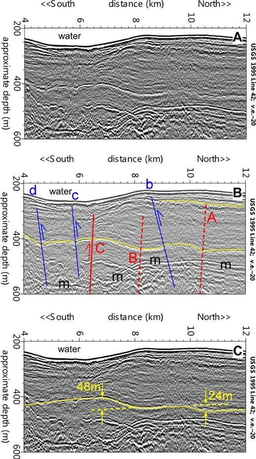 Uninterpreted (A) and interpreted (B) close-up versions of seismic profile P42 from central Puget Sound showing the details of the Seattle fault zone where it deforms the late Pleistocene and Holocene strata. Note the 20:1 vertical exaggeration (v.e.). South-dipping thrust faults are in red, and backthrusts are in blue; m—multiples. Lower yellow line at ∼400 m depth marks a prominent reflector on which the faulting and folding are evident. (C) The yellow line is from a computer model of deformation above two thrust faults (faults A and B) dipping to the south at 40° (see text for explanation). The close match of the model results to the shape of the reflector is consistent with the folding being caused by slip on the faults. The total amount of structural relief on the prominent reflector is ∼24 m above fault A and ∼48 m above fault B.