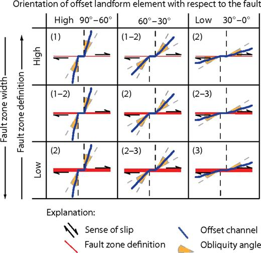 Simplified example bivariate rubric for feature quality: the orientation of a channel with respect to the fault trace versus fault zone localization. Each rubric square contains possible quality rankings.