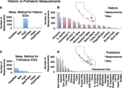 Summary of UCERF3 (see Madden et al., 2013) database by event age; historic versus prehistoric (Madden et al., 2013). EQ—earthquake. (A) Measurement methods for historic earthquakes (EQ). (B) Number of offset measurements (blue) versus unique geographic sites (red) for historic earthquakes. (C) Measurement methods for prehistoric earthquakes. (D) Number of offset measurements (blue) versus unique geographic sites (red) for prehistoric earthquakes. *NFTS—North Frontal thrust system.