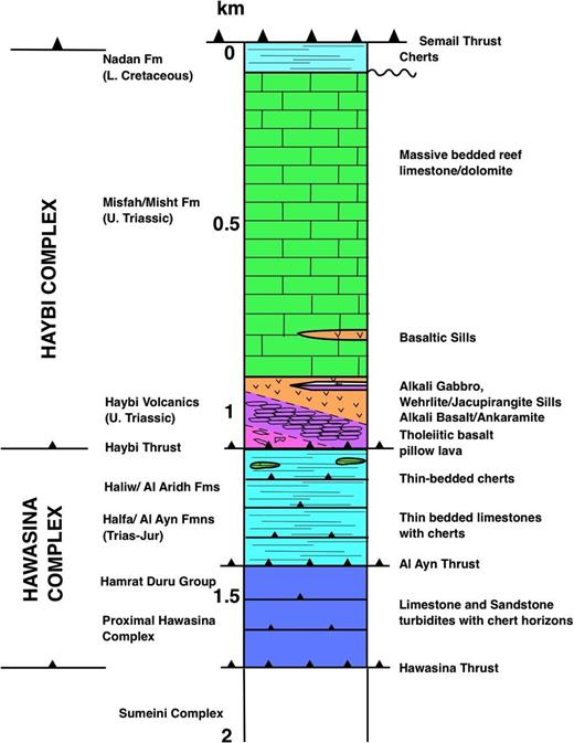 Composite tectonic-stratigraphic section through the distal Hawasina Complex and the Haybi thrust sheet in the central Oman mountains showing potential protoliths of the Bani Hamid granulites. Abbreviations: L.—lower; U.—upper; Fm—formation; Trias—Triassic; Jur—Jurassic.
