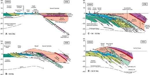 "Model for the formation and emplacement of the Semail ophiolite in the northern Oman mountains showing (A) the relative positions of the ophiolite and the ""normal"" metamorphic sole during the Cenomanian, (B) the exhumation of the sole amphibolites and transition from subduction zone deformation to thin-skinned fold-thrust belt of the Haybi and Hawasina Complexes. (C) Choking of the subduction zone by the arrival of unsubductable Bani Hamid high-temperature quartzites, marbles and calc-silicates (Bt—biotite). Peak metamorphic ages suggest the mantle wedge above is still very hot at this time. (D) Exhumation of the Bani Hamid thrust sheet by out-of-sequence thrusting along the Bani Hamid thrust and insertion into the mantle sequence."