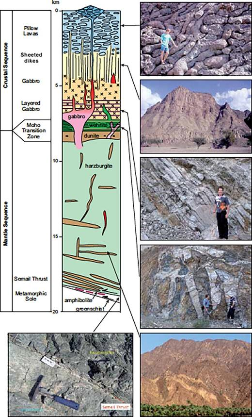 Generalized section through the ∼20-km-thick Semail ophiolite thrust sheet tectonic stratigraphy, showing the general structures and lithology of the oceanic crust and upper mantle rocks.