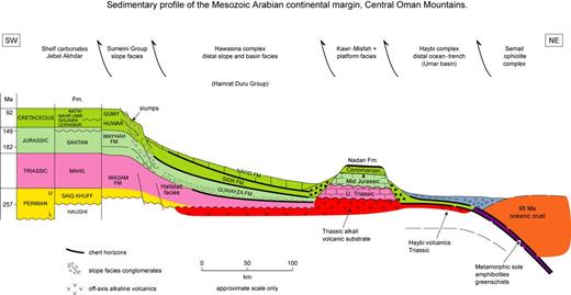 Restoration of the thrust sheets in the mountains of northern Oman showing a palinspastic reconstruction of the continental shelf, slope, and Tethyan basin to the Semail ophiolite prior to obduction (after Searle et al., 2014). Fm.—formation; U.—upper; Mid.—middle.