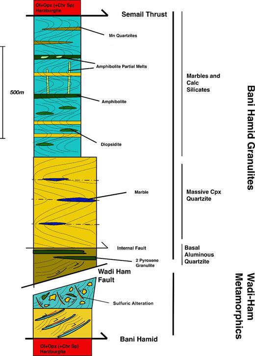 Simplified metamorphic-tectonic stratigraphy of the Bani Hamid and Wadi Ham sequences. Ol—olivine; Opx—orthopyroxene; Chr—chromium; Sp—spinel; Cpx—clinopyroxene.