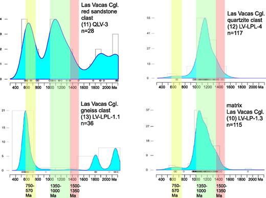 Kernel density estimator (KDE) plots of zircon analyses of a red sandstone clast (11.QLV-3), a quartzite clast (12.LV-LPL-4), and a gneiss clast (13.LV-LPL-1.1) in the Las Vacas Conglomerate (sample locations shown in Figures 1 and 2, and documented in Supplemental Table 1; data listed in Supplemental Table 1 [see footnote 2]); and a KDE plot of detrital zircons from the matrix sandstone (10.LV-LP-1.3, repeated from Figure 3). Color bands highlight the most dominant mode (green), secondary mode (pink), and minor mode (yellow) of ages of detrital zircons (from Figure 3).