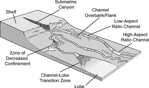 Stratigraphic expression of decreasing confinement along a deep schematic diagram of deep water sediment routing systems the locations discussed herein include fandeluxe Images