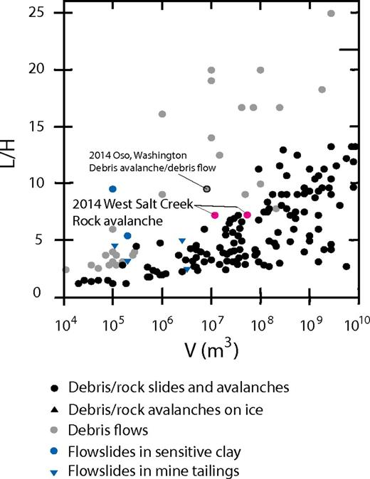 Comparison of mobility index values (L is the maximum length traveled, H is the maximum elevation traveled, and V is landslide volume) for the West Salt Creek rock avalanche with those of other fast-moving landslides (modified from Iverson et al. [2015] using data from Carasco-Nunez et al. [1993], Corominas [1996], Iverson [1997], Dawson et al. [1998], Legros [2002], and Zanchetta et al. [2004]). Two dots for West Salt Creek represent the total combined volume of the slump block and mobilized rock avalanche (54.5 ± 13.0 Mm3) and volume of the mobilized rock avalanche alone (11.5 ± 0.1 Mm3). The recent Oso, Washington, debris avalanche is shown for reference. Sensitive clay is a type of clay that is prone to a sudden loss of strength when it is disturbed.