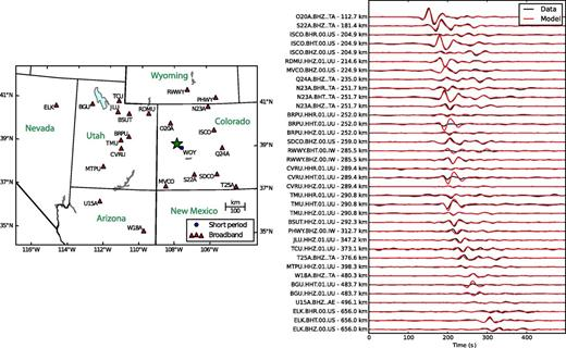 (Left) Map of seismic stations from which data were used in this study in relation to the West Salt Creek rock avalanche (green star). (Right) Broadband data used in seismic inversion. Black lines indicate data, which are displacement seismograms filtered between 20 and 150 s. Red lines show the data predicted from the seismically derived force history model (Fig. 13). The station labels indicate the station name, channel, location code (if applicable), seismic network, and the distance from the source area. When there is no location code, two sequential periods are shown in the station label. Time = 0 s corresponds with 23:41:40 UTC (17:41:40 local time).