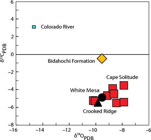 Carbonate geochemistry of fossiliferous limestone in White Mesa alluvium at Crooked Ridge and southern White Mesa (Fig. 2; Table 1, sites 10 and 11) compared with Colorado River water, carbonates of Bidahochi Formation, and groundwater carbonate in bedrock at Cape Solitude (Fig. 1). PDB—Peedee belemnite. For a more detailed version of the figure with O and C data for WMA and Cape Solitude, please visit http://dx.doi.org/10.1130/GES01124.S2 or the full-text article on www.gsapubs.org.