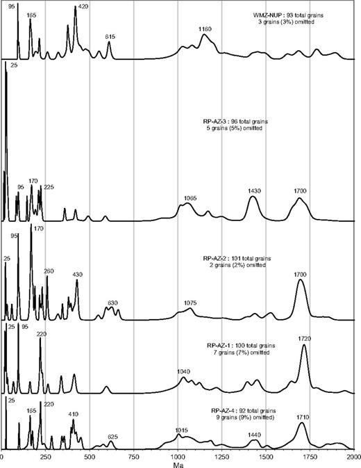 Normative probability plots of U-Pb ages for detrital zircon populations in five samples of White Mesa alluvium (Fig. 2) arranged from upstream (top) to downstream (bottom). Prominent age peaks are labeled to the nearest 5 m.y. and minor grains older than 2000 Ma (5% of total) in U-Pb age are omitted from plots. N—number of samples; n—total number of detrital zircon grains. (For data, see Supplemental File 2.)