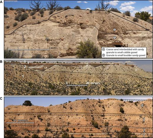 Units of White Mesa alluvium at Crooked Ridge and southern White Mesa paleovalley (Fig. 2). (A) Basal gravel units at Crooked Ridge (Table 1, site 1). Gravel is 9 m thick and consists of two subunits distinguished by sand content and clast size. Pale reddish cobbles and small boulders are local bedrock of Navajo Sandstone; pale yellowish clasts are Cretaceous sandstone. Rare, exotic subrounded pebbles and small cobbles composed of quartzite; other metamorphics, igneous, and volcanic rock (Lucchitta et al., 2011, 2013) are present. (B) Crooked Ridge outcrop showing main stratigraphic units of White Mesa alluvium above basal gravel and contacts between units (Table 1, site 1). Stratigraphic units: 1—interbedded clay and very fine grained sand unit (dashed line); 2—lateral accretion clay sand unit; 3—petrocalcic layer (solid line). Bedforms: LA—lateral accretion; CH—channel; FF—overbank fines. Note lack of channeling in the interbedded clay and sand very fine grained unit. LA corresponds to area in figures 4 and 7 of Lucchitta et al. (2011, 2013). (C) Exposure of interbedded clay and very fine grained sand unit, southern White Mesa paleovalley (lat 36.50634, long –111.05634; World Geodetic System 1984). Numbers refer to four coarse to fine couplets, each bound by sharp contacts (solid line) consisting of very poorly sorted fine-grained sand overlain gradationally (dashed line) by dense to fissile clay. Basal coarse sand and gravel unit is present; note continuity of stratification.