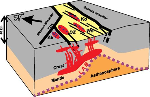 Cartoon of the proposed relationships between volcanic field shape, dikes trend, and upper-mantle and lithospheric-scale structures in the central northern Main Ethiopian Rift (MER). YTVL—Yerer–Tullu Wellel volcano-tectonic lineament (Abebe et al., 1998); Ak—Akaki volcanic field; DZ—Debre Zeyit volcanic field; Wo—Wonji volcanic field; Ko—Kone volcanic field; LAB—lithosphere-asthenosphere boundary. Not to scale.