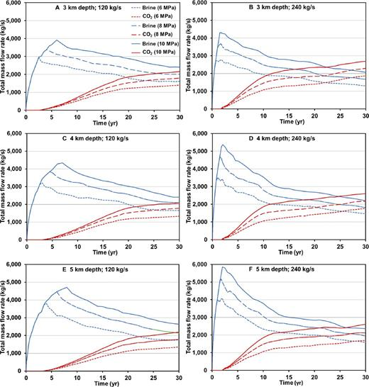 Total mass flow rate history for brine and CO2 production is plotted for all cases considered in this study, which includes reservoir depths of 3, 4, and 5 km and net CO2 storage rates of 120 kg/s and 240 kg/s. The three values of target overpressure ΔP are 6, 8, and 10 MPa.