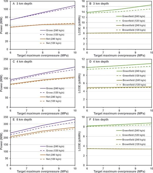 (A, C, E) Gross and net power plotted as a function of target overpressure ΔP for net CO2 storage rates of 120 and 240 kg/s and reservoir depths of 3 km, 4 km, and 5 km. (B, D, F) Levelized cost of electricity (LCOE, in U.S. cents) plotted as a function of target ΔP for net CO2 storage rates of 120 and 240 kg/s and reservoir depths of 3 km, 4 km, and 5 km.