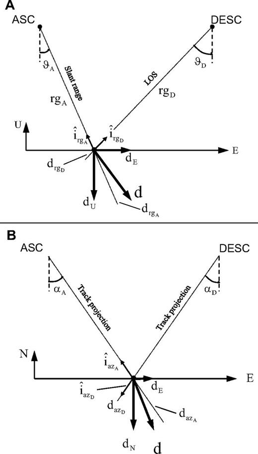 Geographic and geometric framework for the retrieval of the three-dimensional components of the displacement vector at one point and at a given time, starting from spaceborne synthetic aperture radar acquisitions. (A) System geometry in the east-up plane. (B) System geometry in the east-north plane. d represents the actual displacement on the east-up and east-north planes, respectively. LOS—line of sight.