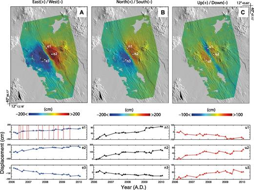 Four-dimensional displacements in the Afar area, Ethiopia, in the A.D. 2006–2010 period, retrieved by combining the results of ascending and descending pixel offset–small baseline subset (PO-SBAS) analyses. Top: Cumulative surface displacement maps in the east-west (A), north-south (B), and vertical (C) directions. Bottom: Time series for three representative points, highlighted in A, B, and C. Vertical solid red lines show the dates of dike intrusions reported in the area (see Ebinger et al., 2010).