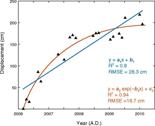 Linear versus exponential modeling of a representative time series (triangles) for a point located in the area of maximum deformation (corresponding to point 2 of Fig. 6), Afar area, Ethiopia. The coefficients for the linear fitting are a1 = 46.09 and b1 = –9.2e4 respectively, while the coefficients for the exponential fitting are a2 = –200.06, b2 = –0.8813, and c2 = 198.64. RMSE—root mean square error.